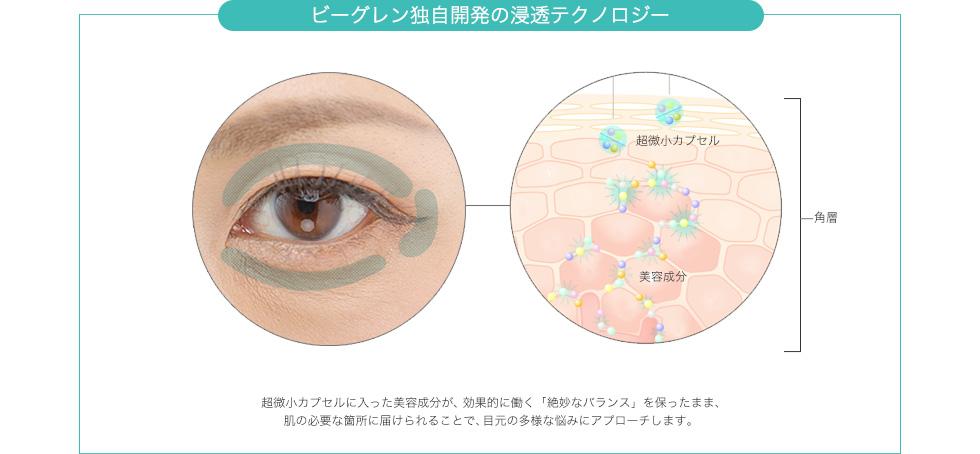 ビーグレン独自開発の浸透テクノロジー / 超微小カプセルに入った美容成分が、最も効果的に働く「絶妙なバランス」を保ったまま、肌の必要な箇所に届けられることで、目元の多様な悩みにアプローチします。