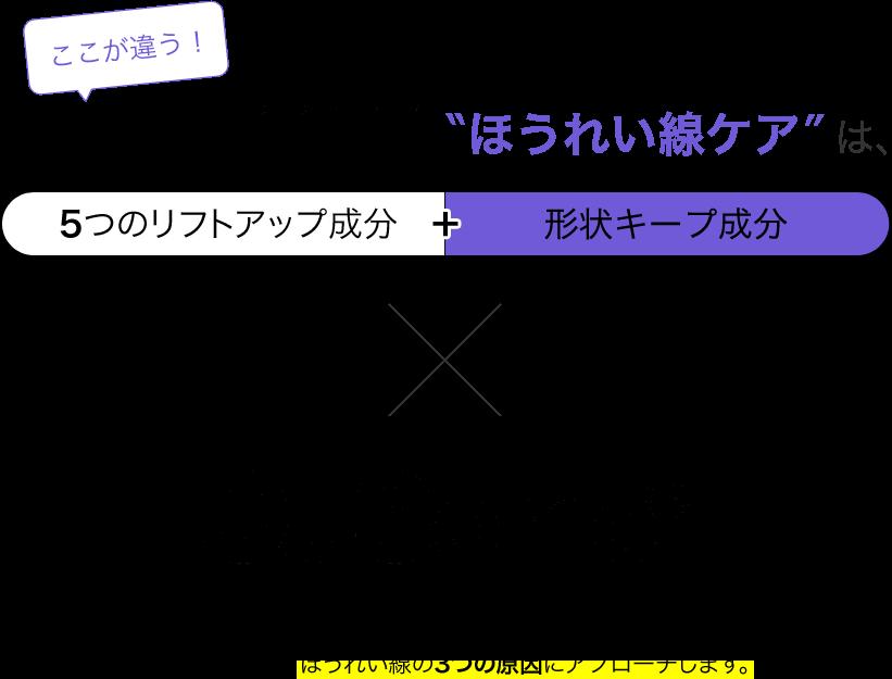 ここが違う!/ビーグレンの実感できるほうれい線ケアは、「5つのリフトアップ成分」+「形状キープ成分」×ビーグレン独自の浸透テクノロジー「Qusome」/5つのリフトアップ成分+形状キープ成分を独自の浸透テクノロジーによって、肌の奥まで届け、ほうれい線の3つの原因にアプローチします。
